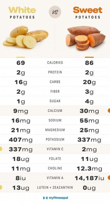 Potato Nutrition Chart