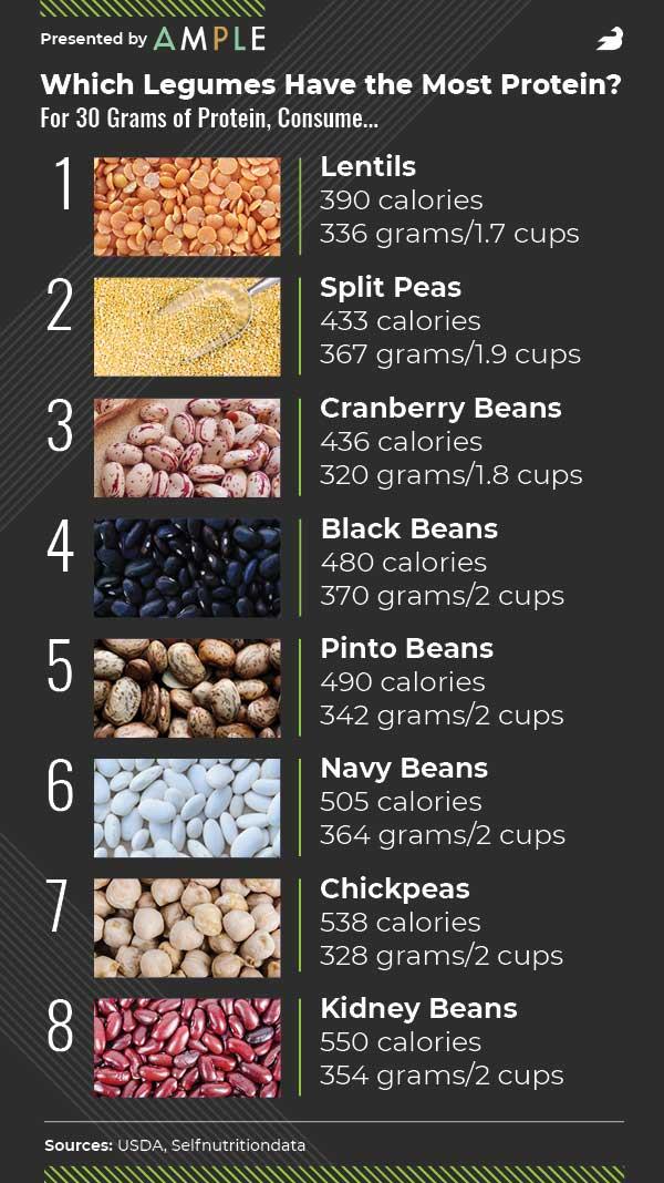 High Protein Legumes